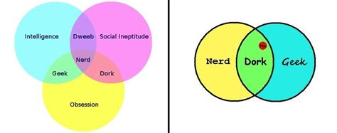 dork venn diagram the difference between nerds and geeks stew