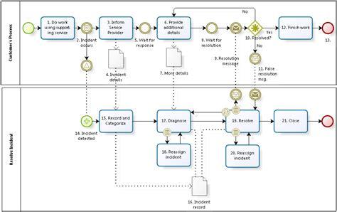 bpmn workflow an incident resolution process using bpmn notation also