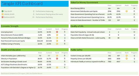 Excel Dashboard Exles Templates Ideas More Than 200 Dashboards For You Simple Dashboard Template