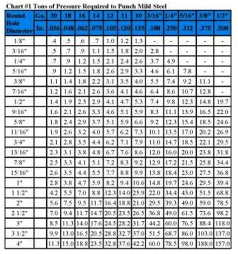 bench press rep chart bench max chart by reps pdf project free woodworking