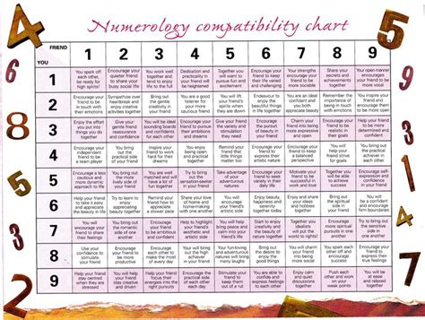 numerology compatibility chart friendship numbers aries