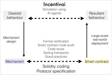 design and build contract stages incentivai 4 stages of smart contract design incentivai