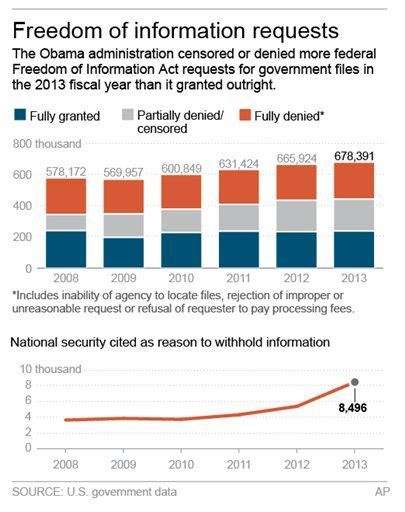 Foia Enables Access To Most Government Records Most Transparent Administration Rejected Record Number Of Foia Requests
