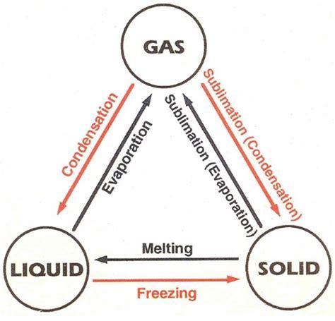 model of matter structure of kinetic molecular model of matter