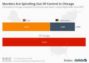out statistics 2016 homicides in chicago eclipse u s death toll in