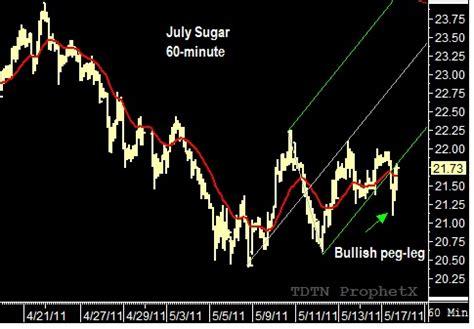 Advanced Swing Trading John Crane Pdf Todayace6g Over