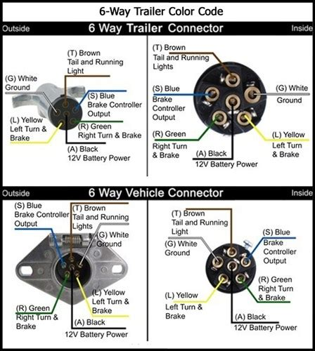 7 pole trailer connector wiring diagram get free image