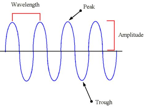 Light Is A Wave by Electromagnetic Radiation