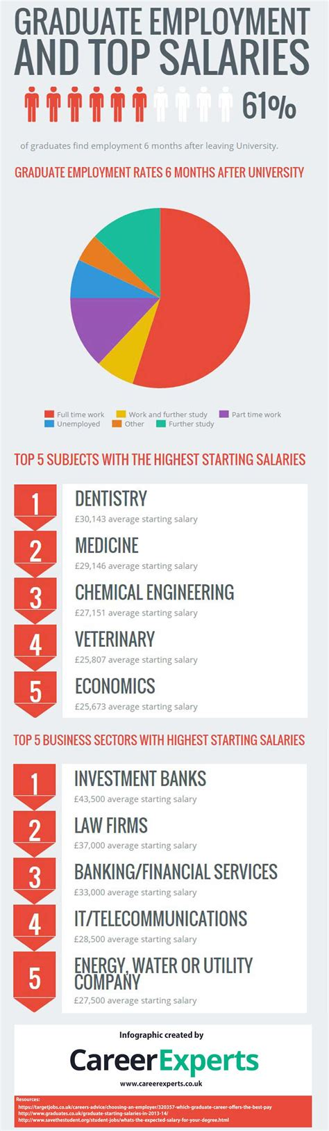 Average Salary Of An Mba Graduate In Uk by Uk Graduate Starting Salaries What To Expect From Your