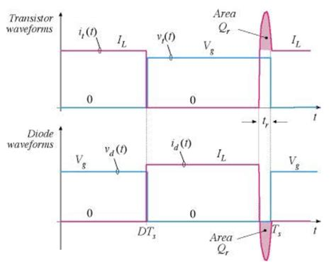 diode switching transient diode losses in switching power supply electrical engineering stack exchange