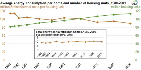 residential energy consumption survey data show decreased