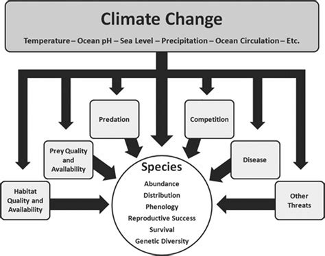 how climate change affects marine species their
