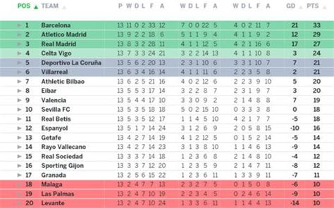 epl table march 2015 nice day sports spanish fc league table 3 dec 2015 have