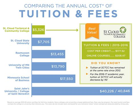 Mba Tuition Cost Comparator by Compare The Costs St Cloud Technical Community College
