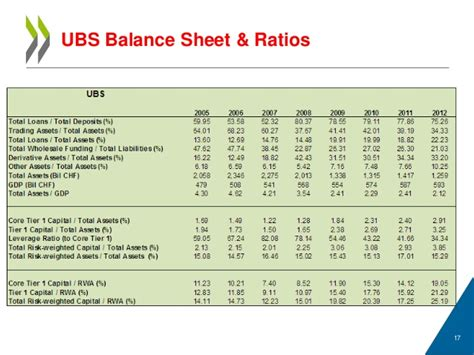 Balance Sheet Ratios Adrian Blundell Wignall Oecd Quot An Optimal Bank Structure Quot