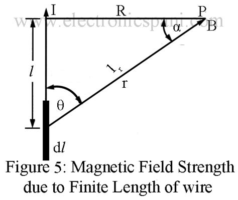 how magnetic field is produced in inductor inductor magnetic field strength 28 images electromagnetic induction a2 level level revision