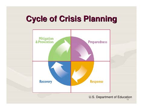 emergency management planning cycle crisis and emergency management plan development