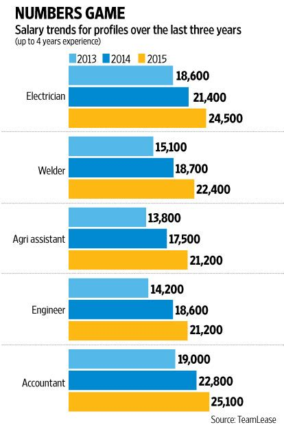 Engineering Plus Mba Salary by When Electricians Earn More Than Engineers Livemint