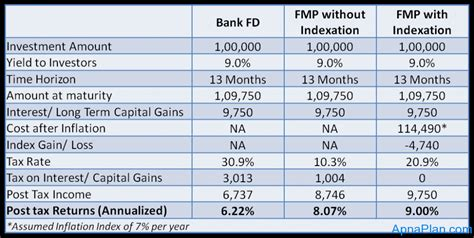 bank deposit tax fmp vs fixed deposit where to invest