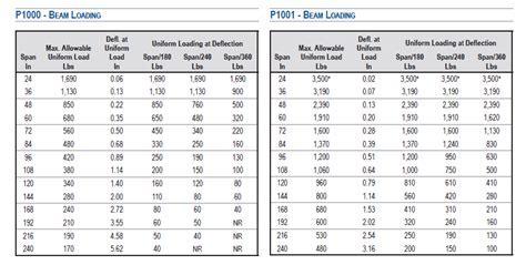 Load Tables For Unistrut P1000 & P1001   Unistrut Service Co.
