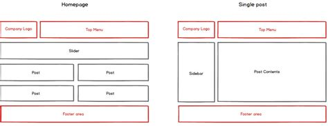 website layout hierarchy using layout hierarchy for quick development toolset