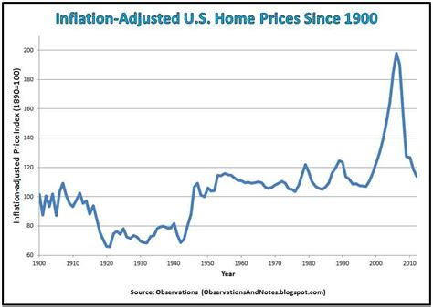 observations 100 years of inflation adjusted housing