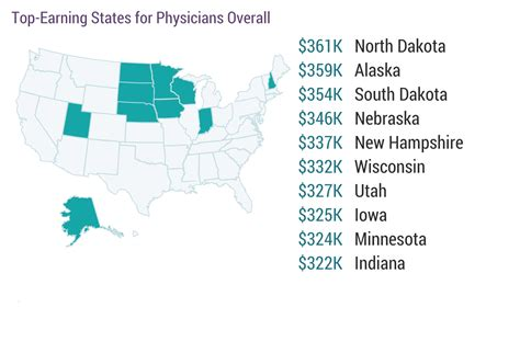 physician salary 2017 doctors earnings on the rise weatherby