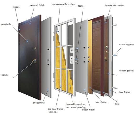 Door Weight by Door Weight Components Of The Metal Door Weight