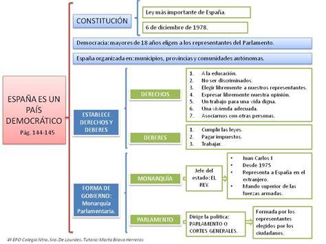 banca etica salvados historia de espa 241 a esquema constituci 243 n 1978