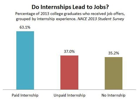 internship of a lifetime will pay you 12 000 to drink do unpaid internships lead to jobs not for college