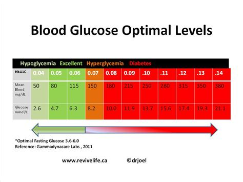 blood sugar flowchart diabetes ministry of health and services