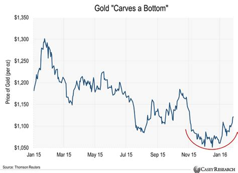 best time to buy gold the crude trader why now is the best time to buy gold