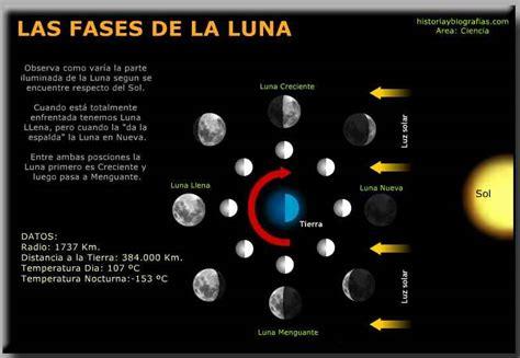 fases de la luna 2015 portada las fases de la los nodos lunares mes sinodico mes sideral