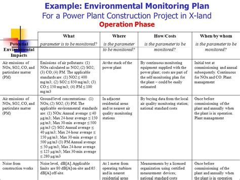 project monitoring plan template gallery templates