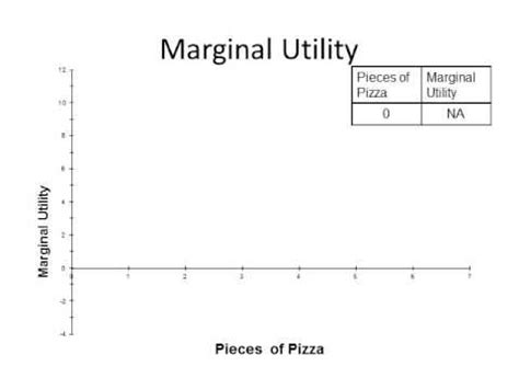 marginal utility review 4 wmv total utility and marginal utility on graph youtube