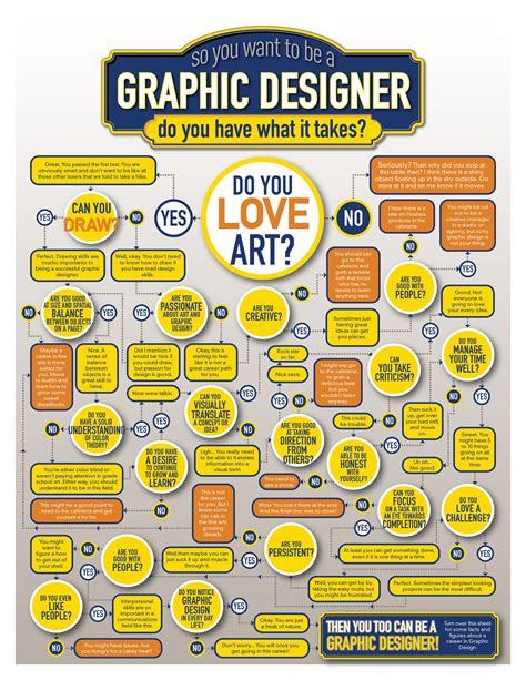 graphic design flowchart do you what it takes to be a graphic designer