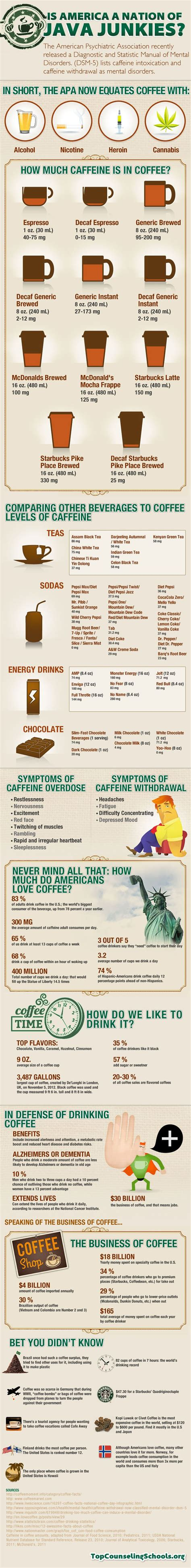 How Can You Detox Caffeine Quickly by Infographic By Foodbevxpert 9 Food And Drink Ideas To