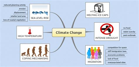 preparing a research paper climate change archives simplyeducate me
