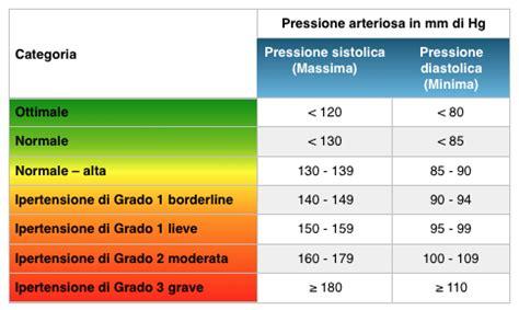 alimenti abbassa pressione chiropratica e pressione sanguigna esiste un legame