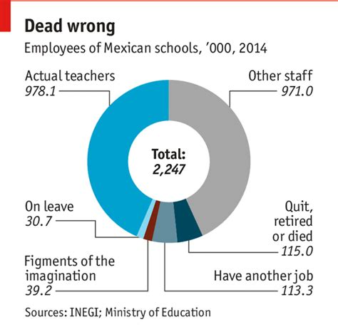 Eastern New Mexico Mba Review by Education In Mexico Phantom Teachers The Economist