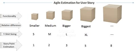 Agile Estimation For User Stories Agile Digest T Shirt Sizing Estimation Template