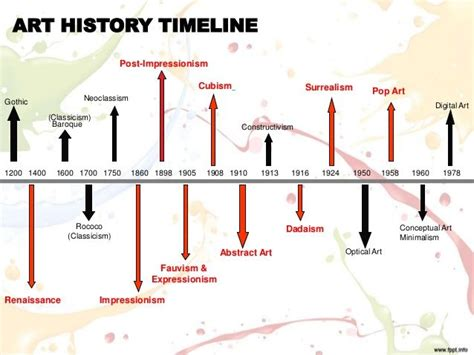 printable art history timeline 60 best images about art history timeline on pinterest