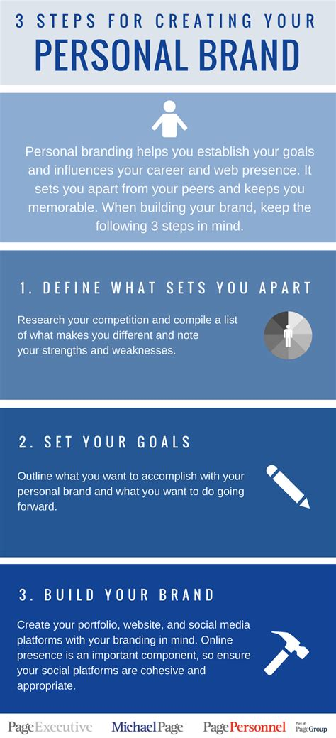 Human Resources Job Description For Resume by 3 Steps For Creating Your Personal Brand Infographic