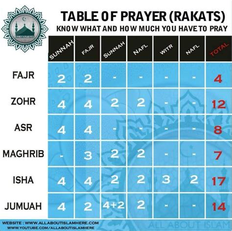 25 Best Ideas About Namaz Timing On Pinterest Timing Of Muslim Prayer Time Table