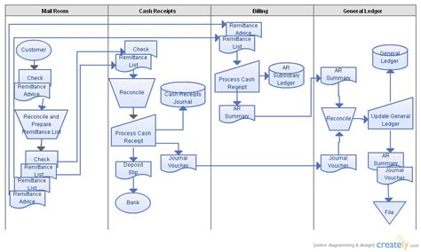 receipts flowchart template receipts systems flow diagram flowchart creately