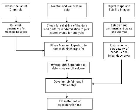 flowchart of research activities figure 1 flow chart of research activities scientific