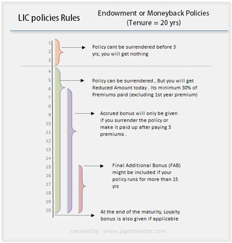 Loan Maturity Letter How Lic Policies Works Bonus Premiums Maturity Loan