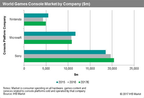 play market console sony dominates 2016 console market with 57 of world