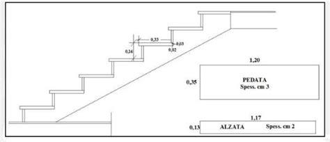 misure scala interna rivestimento di una scala in marmi o altre pietre come fare