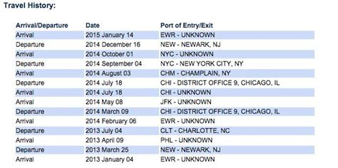 Date Of Records Arrival And Departure Date Records Of Entering And Departing Travel